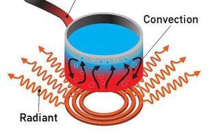 How-is-heat-transferred