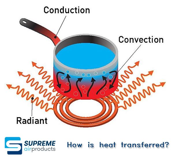 How is heat transferred