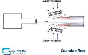 Coanda effect - Supreme Air Products