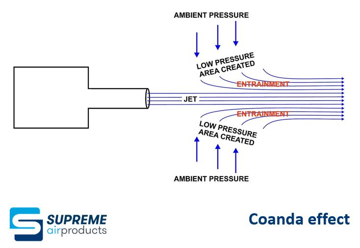 Coanda effect - Supreme Air Products